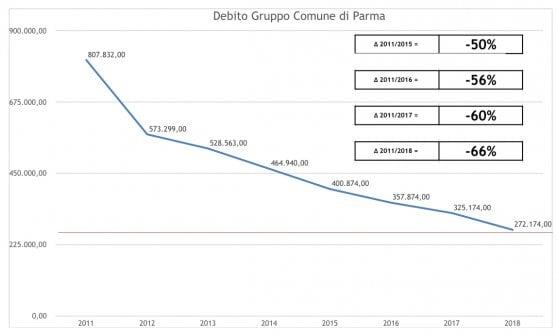 """Pizzarotti: """"Indebitamento del Comune ridotto del 60%, missione compiuta"""""""