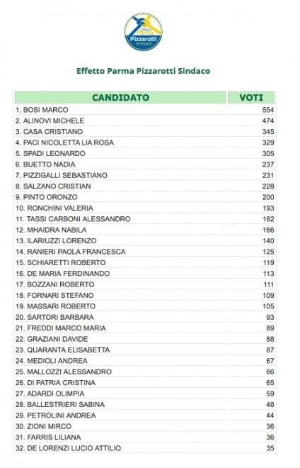 Elezioni a Parma: i voti di preferenza per il Consiglio comunale
