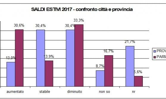 Saldi estivi, Ascom Parma: acquisti mirati e concentrati nei primi giorni