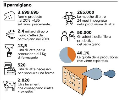 Il Parmigiano Reggiano è in forma e la Francia se lo vuole divorare