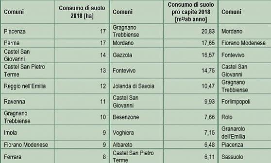 Consumo di suolo, Ispra: a Parma cementificati 17 ettari nel 2018