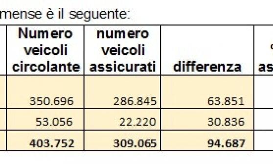 A Parma circolano quasi 95mila mezzi non assicurati