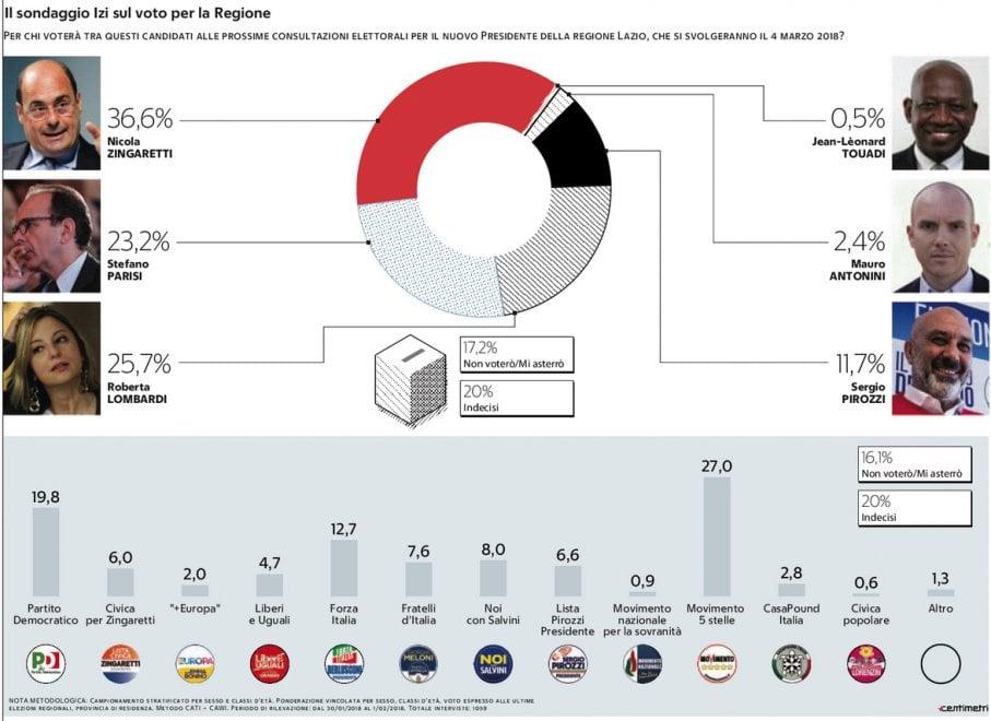 Elezioni Lazio, il sondaggio: Zingaretti in testa, Pd sotto. Cinque stelle primi