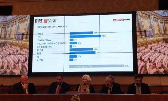 Sindaco di Roma, sondaggio Dire-Tecnè: 8 su 10 bocciano Raggi e la sua giunta. Meloni e Calenda in testa