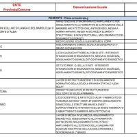 L'elenco delle scuole piemontesi che verranno ristrutturate