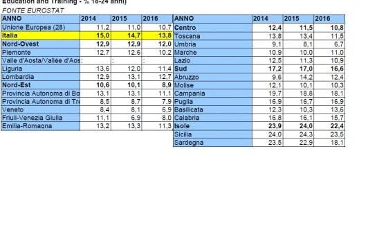 Scuola, meno studenti in fuga: in Italia la dispersione cala più rapida della media europea