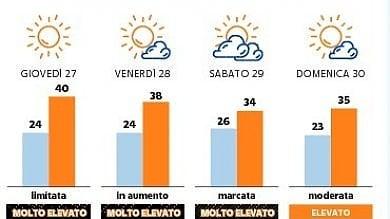 Un'ondata di calore da record: temperature sopra i 40 gradi in molte zone del Piemonte