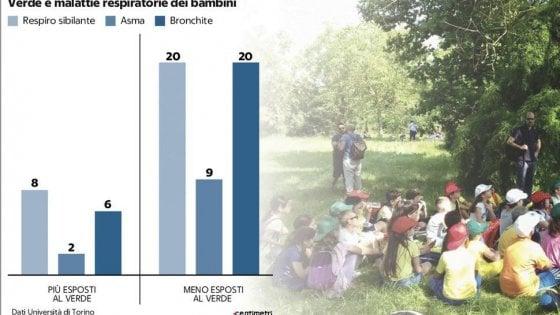 """Smog, chi vive nei """"quartieri verdi"""" si ammala tre volte di meno rispetto a chi abita tra il cemento"""