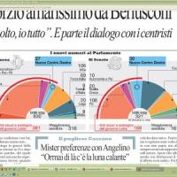 Scissione Pdl, governo al sicuro per 7 senatori in caso di ritiro del sostegno da Forza Italia
