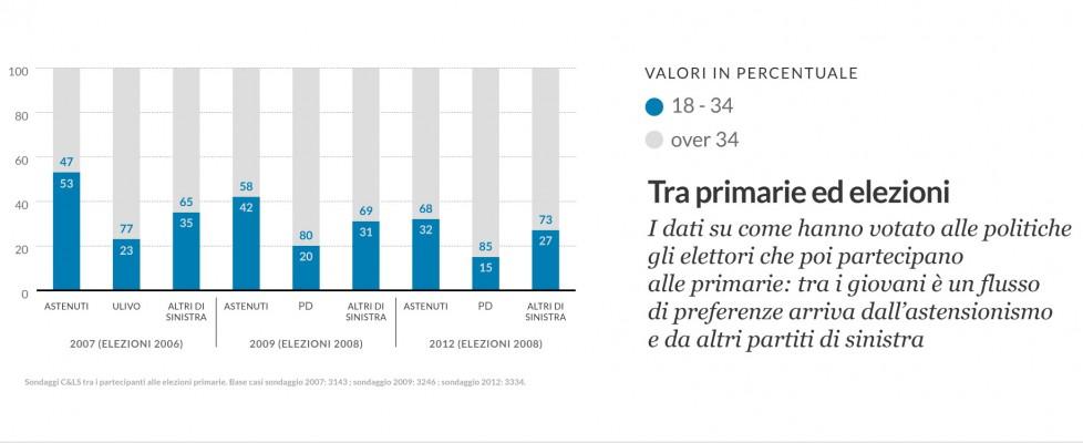 Primarie Pd, così i giovani scoprono la partecipazione. Ma l'entusiasmo è in calo