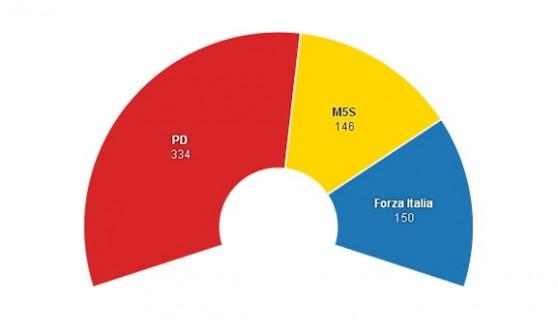 Le Politiche con l'Italicum, la simulazione: fuori Ncd e Sc, e solo tre partiti alla Camera