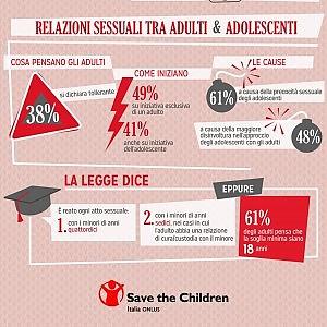 """Indagine Ipsos, per un italiano su tre il sesso con minori è """"accettabile"""""""
