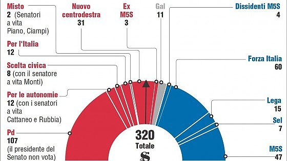 Governo, prima prova per Renzi: oggi la fiducia al Senato. Obiettivo minimo 169 voti
