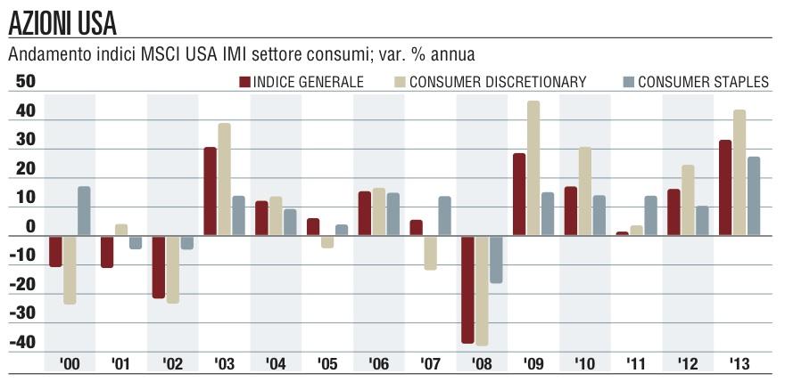 ee3b093afa I beni di consumo in borsa - I Mercati - Repubblica.it