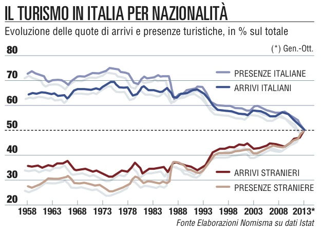 Cresce il turismo in Europa  ma l'Italia resta al palo