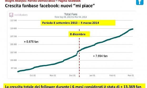 Il Pd di Renzi promosso in Rete: e ora arriva la 'community' per dialogare con i cittadini
