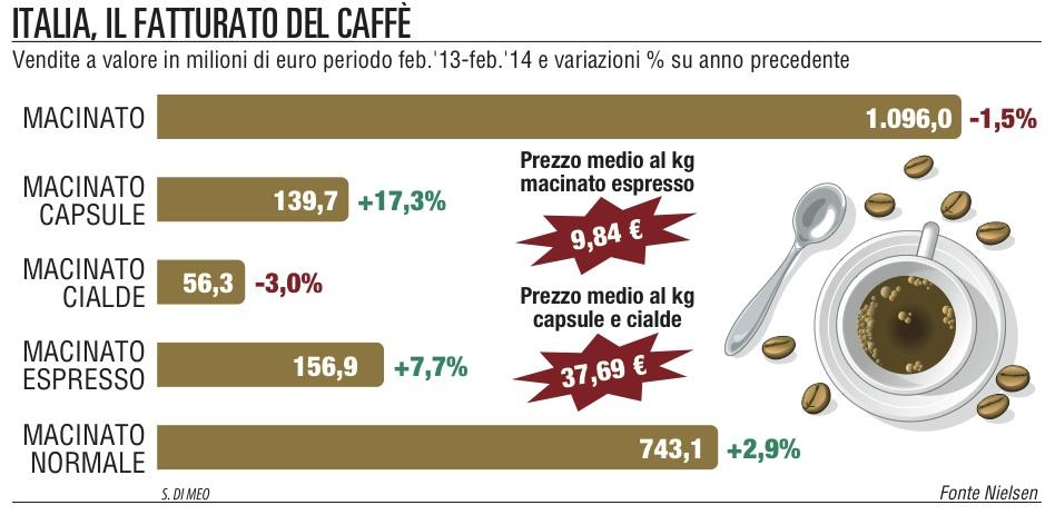 Capsule e cialde, il terremotoper il mercato del caffè