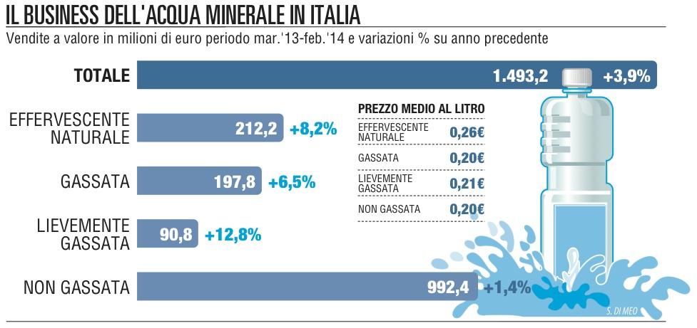 Minerale, il business sgasato le famiglie tornano al rubinetto