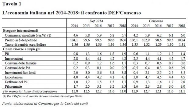 La Corte dei Conti sul Def: stime ottimistiche