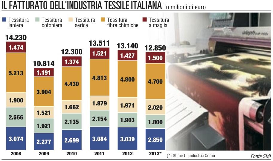 La rivoluzione del tessile 3.0  fa rientrare le aziende in Italia