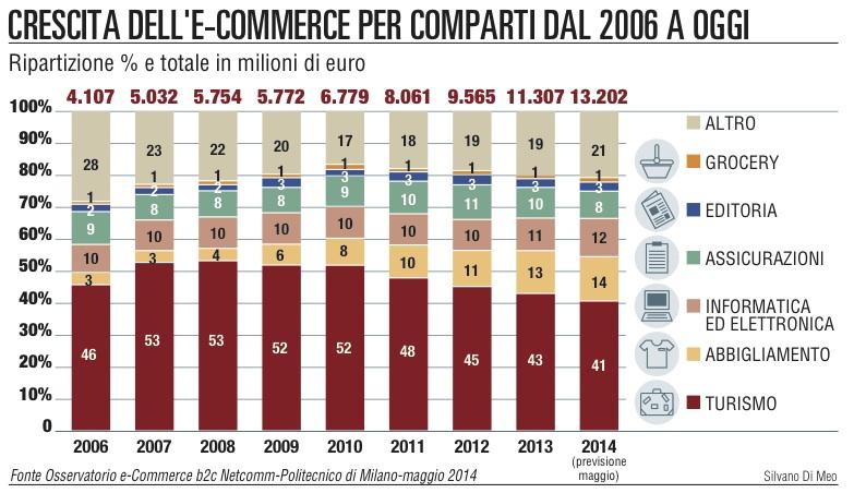 Ecommerce, il mercato supera la quota dei 13 miliardi di euro