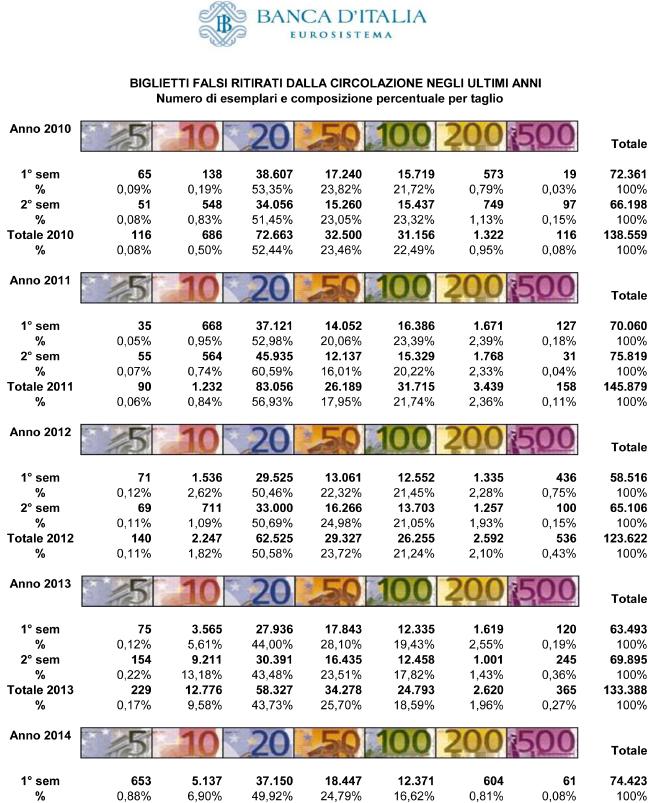 Banconote false, attenzione ai 20 euro
