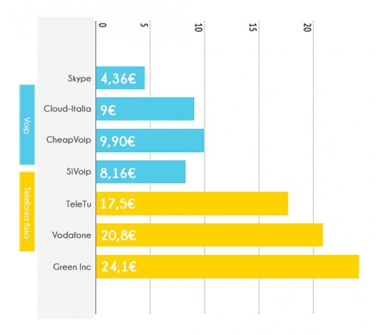 VoIP e telefonia tradizionale, tariffe a confronto