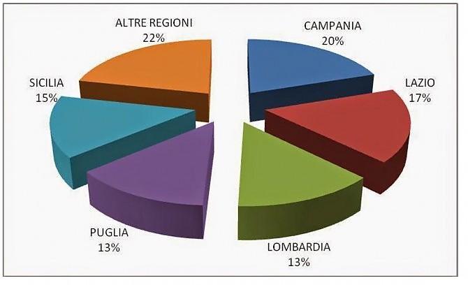 Furti d'auto 2013, i reati divisi per regione