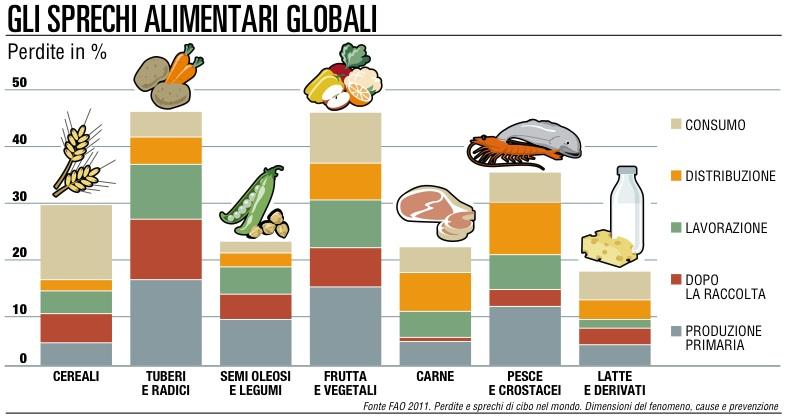 spreco di cibo nel mondo<br />la colpa è delle etichette - stili di