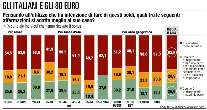 Così gli italiano spendonoil bonus di 80 euro