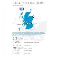 La Scozia in cifre