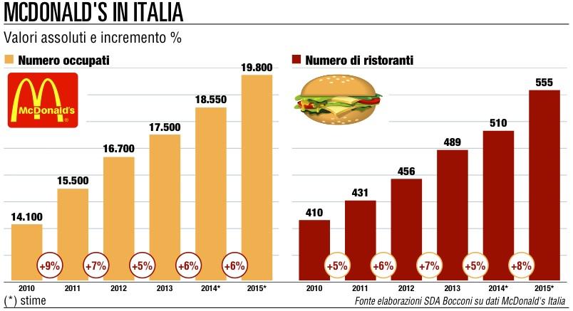 McCafé® | McDonald's Italia