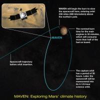 Maven verso Marte, per raccontarci cos'era il pianeta rosso