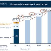13 milioni gli italiani che lavorano con lo smartphone: le infografiche dell'Osservatorio