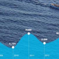 """Migranti e rifugiati: 516 arrivi al giorno, 3mila morti in un anno. Unhcr all'Ue: """"Fare di più"""""""