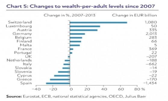 Crisi, italiani più poveri e tedeschi più ricchi
