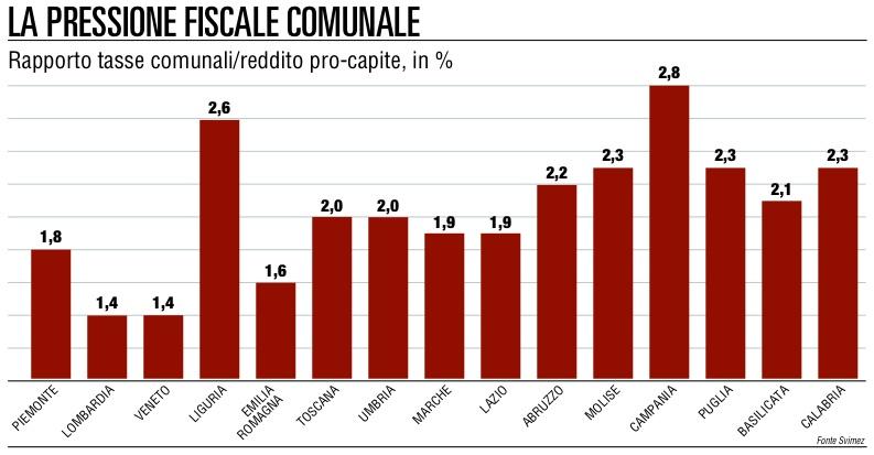 Comuni, la pressione fiscale  spacca l'Italia in due
