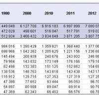 Asem, i numeri dell'asse tra Asia ed Europa