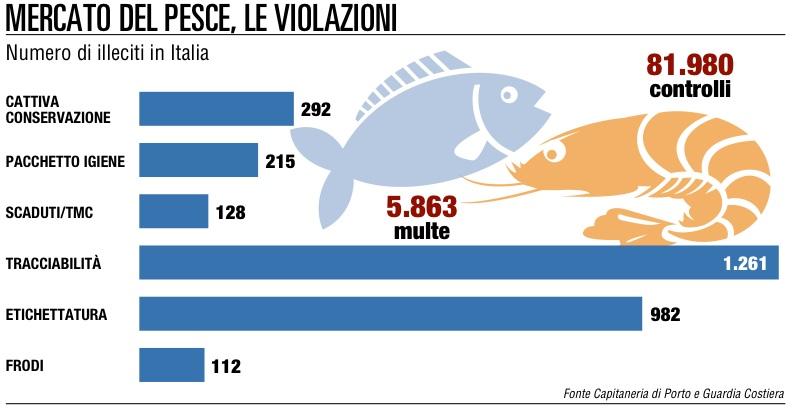Etichette per il pesce  da dicembre nuove regole