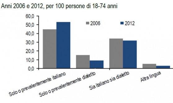 Istat: cala l'uso del dialetto in casa, soprattutto tra le donne