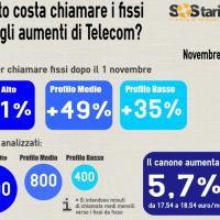 Telefono fisso, come ammortizzare l'aumento della tariffa base Telecom<br />