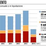 La crisi spazza via un quinto delle Pmi