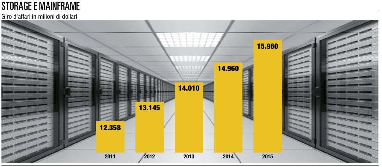 Business Technology, Bpm si affida ai mainframe