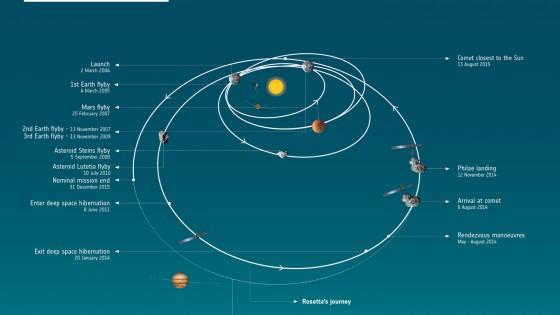 Il lungo giorno di Rosetta. Così l'Europa sbarcherà sulla cometa