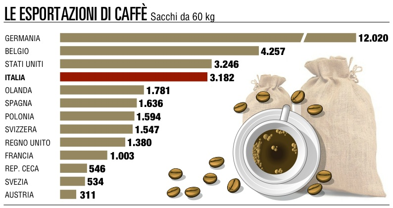 Esportazioni di caffè<br />l'Italia quarta nel mondo
