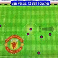 Premier League, Van Persie tocca il pallone 12 volte in 75 minuti