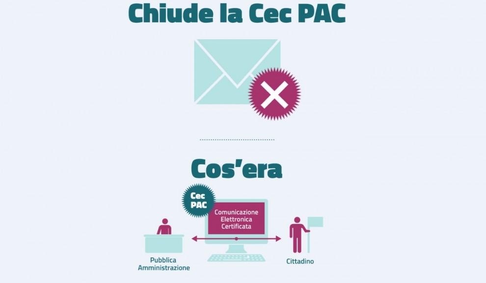 Posta certificata, che cos'era la CEC-Pac e perché chiude