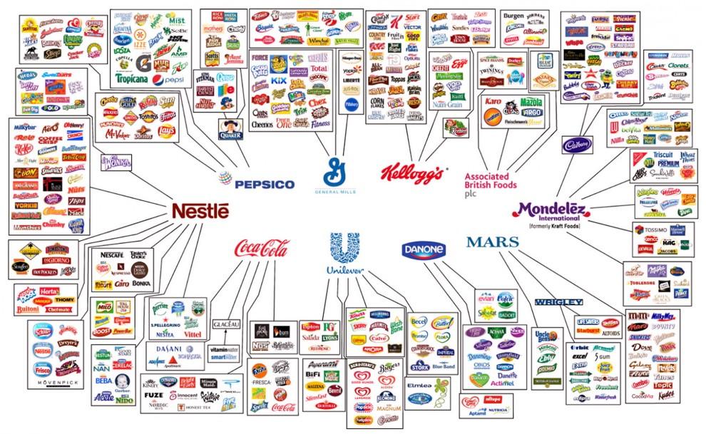 La mappa dei padroni del cibo