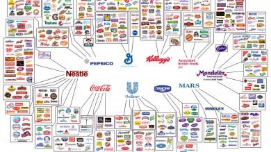 Industria alimentare, ecco chi sono i padroni del cibo