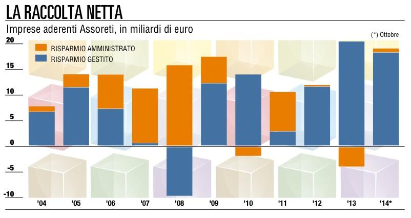 Risparmio gestito - Raccolta netta Assoreti (La Repubblica)